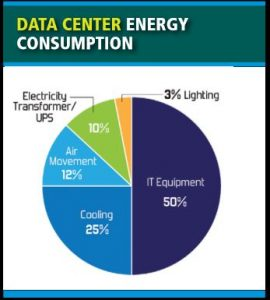 Data centers are complex users of energy, often with micro environments that can be extreMely challenging to analyze and assess.