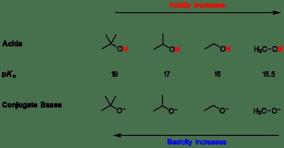 Acid-Base IV. Factors Affecting the Acidity of Organic