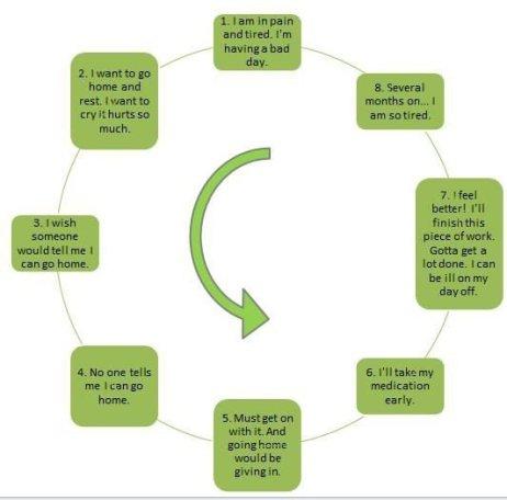 Example of a vicious circle. Created by B Babcock 2015