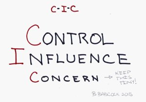 Control-Influence-Concern_141KB