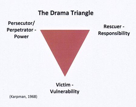 """alt=""""The Drama Triangle"""""""