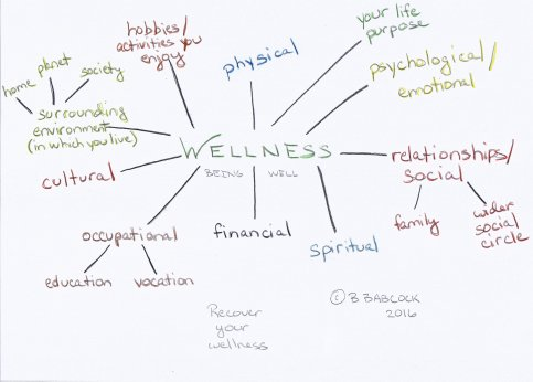 "alt txt=""definition of wellness"""