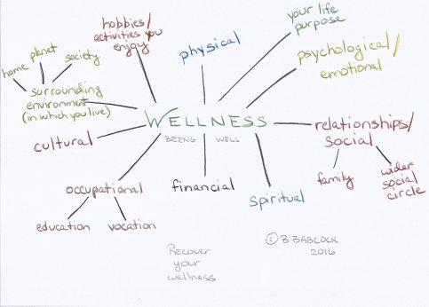 "alt txt=""definition of wellness"""