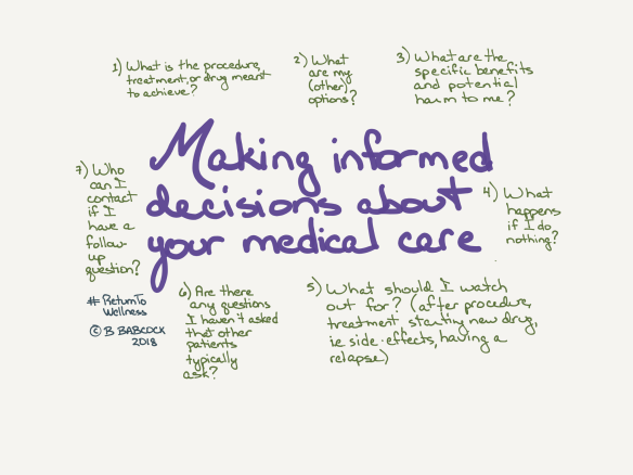 Picture of questions to ask so you can make informed decisions about your medical care