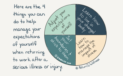 Managing your expectations of yourself when returning to work after a serious illness