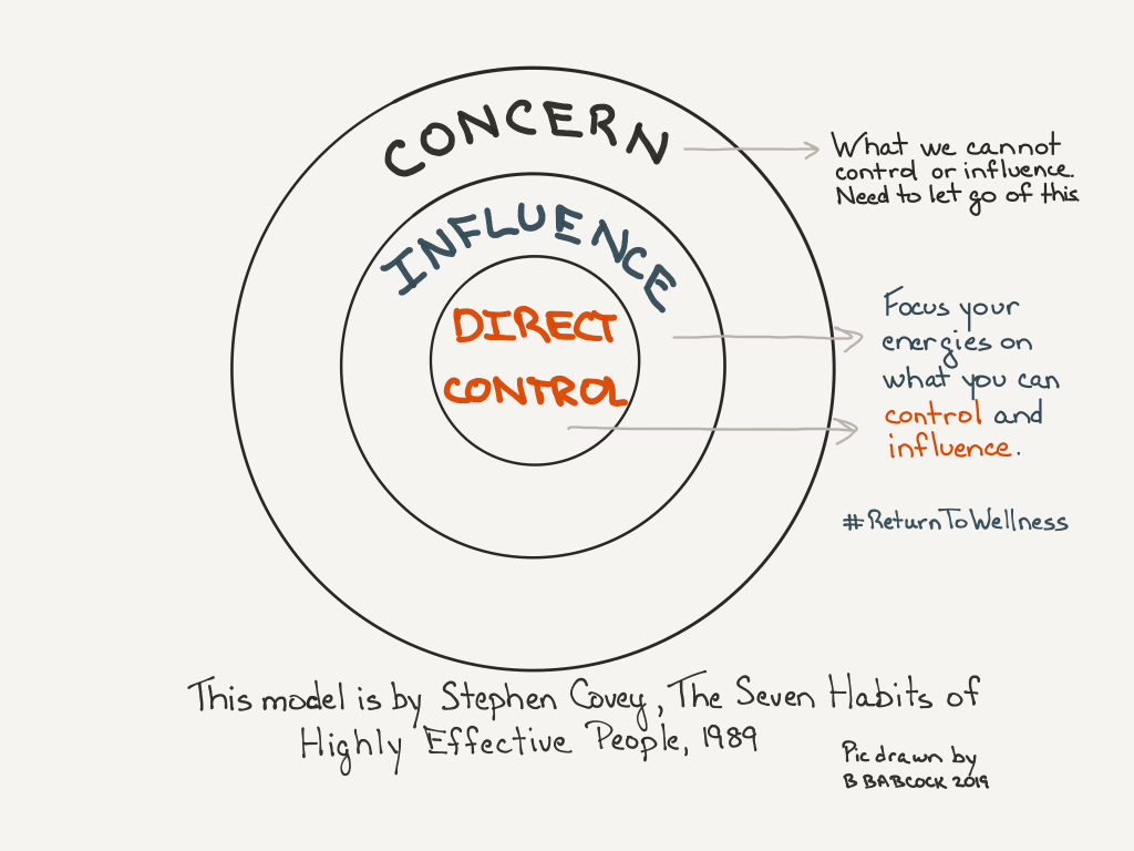 Picture of three circles inside one another. The inner one is Direct Control. The next circle is Influence. The outer circle is Concern. To cope with a setback in recovery, you want to focus on what is in your Direct Control and Influence to do. What you cannot control or influence, and that is in the circle of concern, you need to let go of that. This model is by Stephen Covey and is from his book The Seven Habits of Highly Effective People which was first published in 1989.