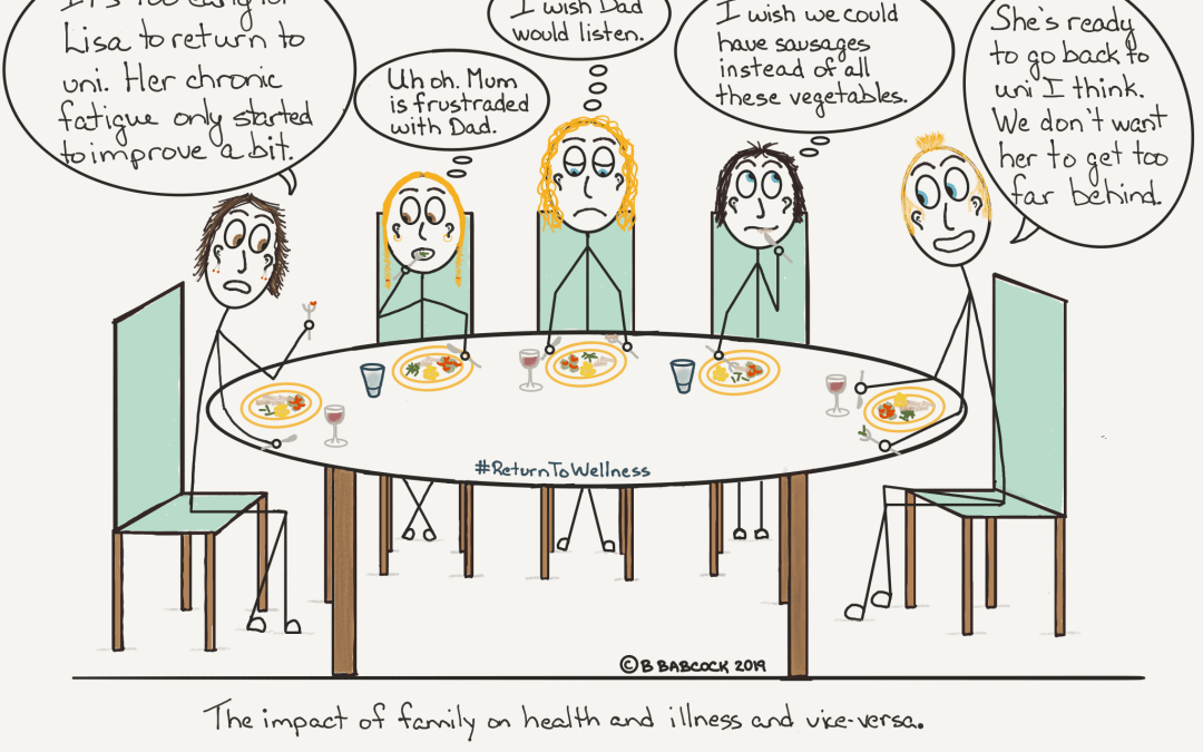 "Picture of a family having dinner together around a table, a mother, father, two daughters and son. The father is saying the eldest daughter is ready to return to university as they don't want her to get too far behind. The mother is saying it is too early as Lisa's chronic fatigue has only just started to improve a little. The younger daughter is thinking, ""Uh oh. Mum is frustrated with Dad."" The son is thinking how he wishes for sausages for dinner rather than all the vegetables they are eating. Lisa is thinking that she wishes her Dad would listen to her Mum. This demonstrates the impact of family on health and illness."