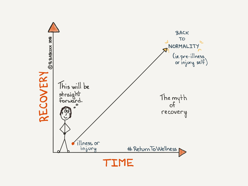 How to cope with a setback in recovery from illness or injury - This is a pic of a graph where the Y axis represents the degree of recovery and the X axis represents time. There's a person thinking their recovery will be an upwards and straight trajectory back to normality, i.e. their pre-illness or injury self. But often in the case of serious health issues, this is a myth because the body is changed forever.