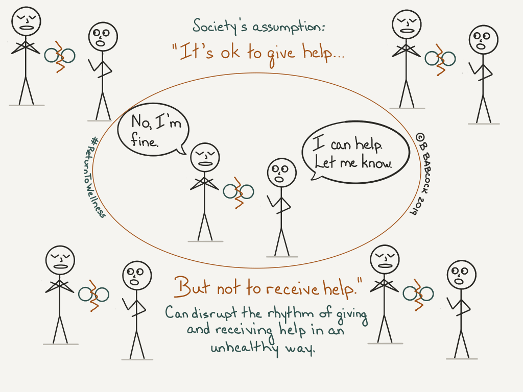 The picture says society's assumption is it's ok to give help but not to receive help. There is a person saying, 'I can help. Let me know.' The other person responds, 'No, I'm fine.' Between the two people there are two circles with a jagged slash between them to demonstrate the rupture to the rhythm of giving and accepting help.