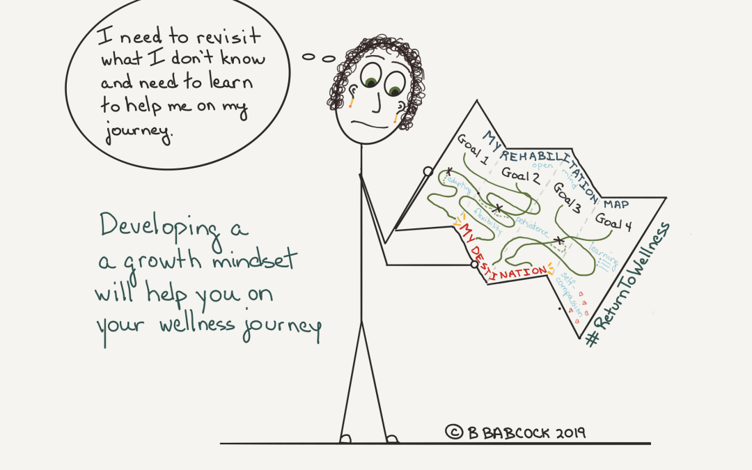 There's a woman standing and holding a map of her rehabilitation plan and the various routes she needs to take to meet her goals. On the map is written open mind, adapting, flexibility, persistence, self-compassion and learning. She is saying, 'I need to revisit what I know and need to learn to help me on my journey.' The caption reads 'developing a growth mindset will help you on your journey'.