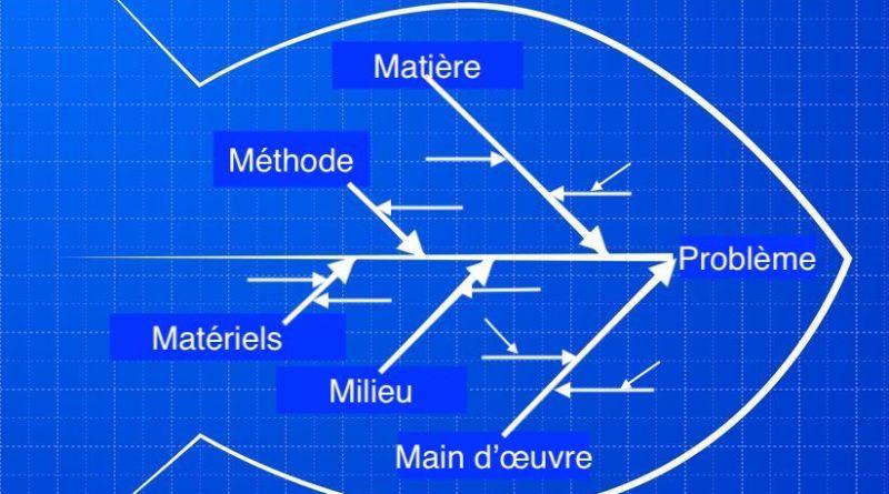 Le diagramme d'Ishikawa: mieux comprendre la démarche