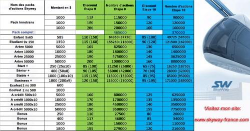 Infos Skyway : Comparatif des tarifs étape 9 et 10