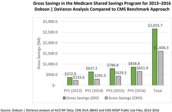 MSSP Accountable Care Organizations Saved Medicare Nearly