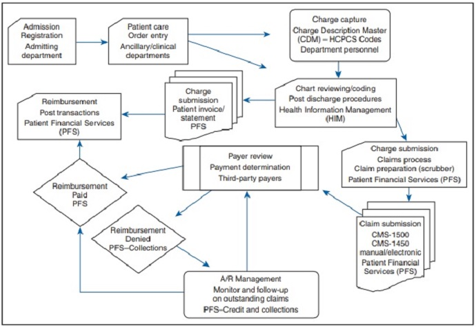 patient management system diagram guitar volume pot wiring exploring the fundamentals of medical billing and coding