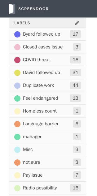 "Some Screendoor labels with the most responses include ""COVID threat,"" ""duplicate work"" and ""feel endangered."""