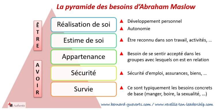 La pyramide de Maslow et quelques besoins détaillés