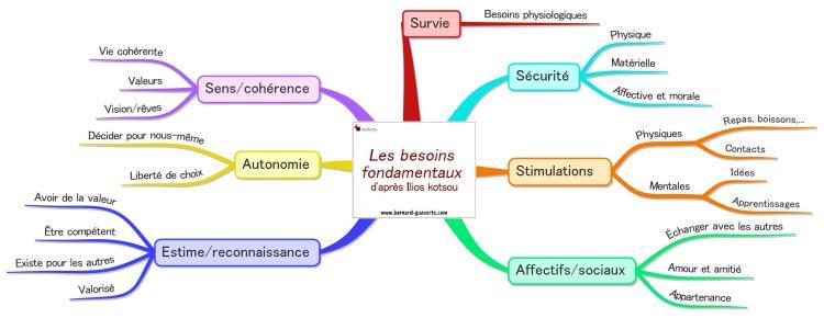 Les 7 catégories de besoins