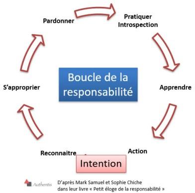 La boucle de la responsabilisation