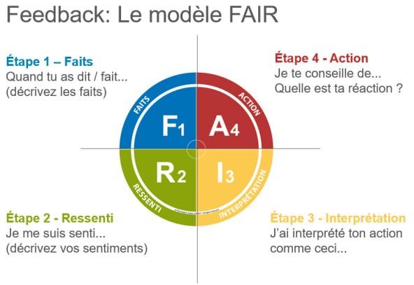 Le modèle FAIR de Insights