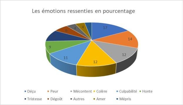 Pourcentages des émotions ressenties
