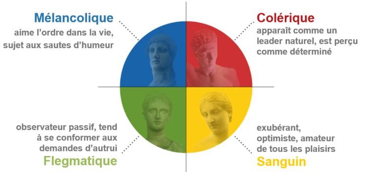 Lien entre les tempéraments de Hippocrate et le modèle Insights