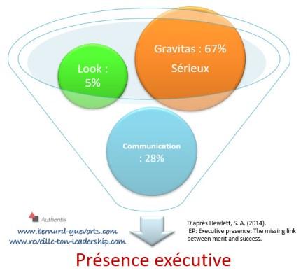 Les composantes de la Présence exécutive