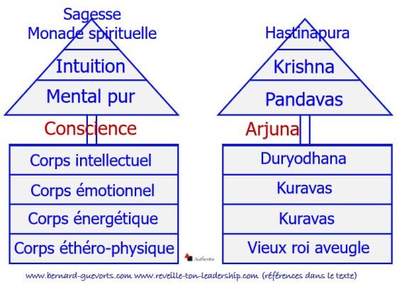 Vision septénaire et Bhagavad gita