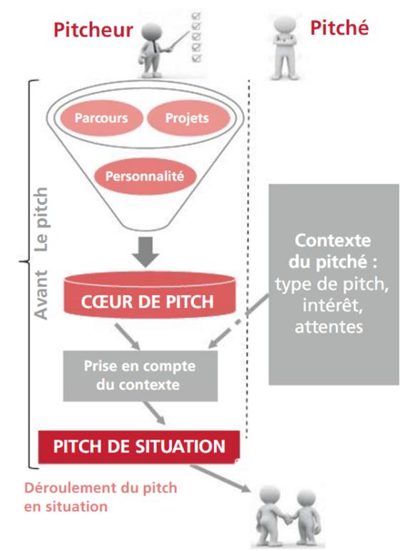 Schéma de la construction d'un pitch