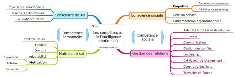 Les 4 piliers de l'intelligence émotionnelle