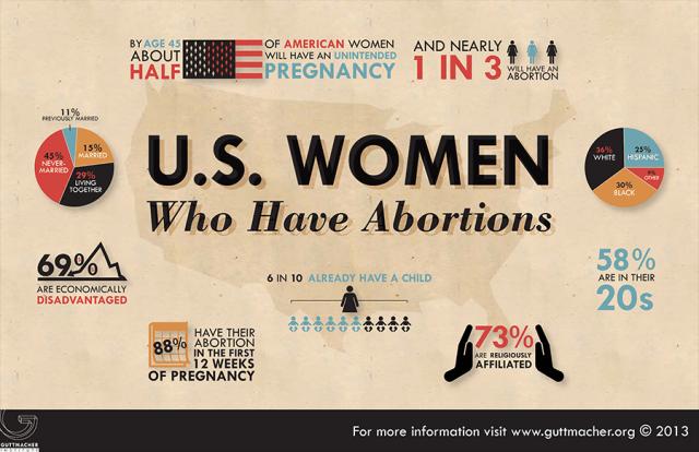 900-USWomenWhoHaveAbortions