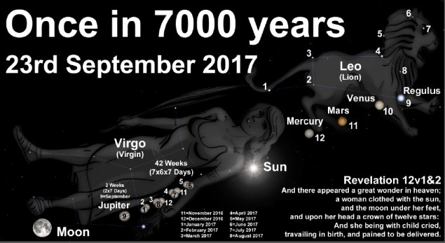 23sept2017-once_in_7000years_occurence_revelation12_v1n2