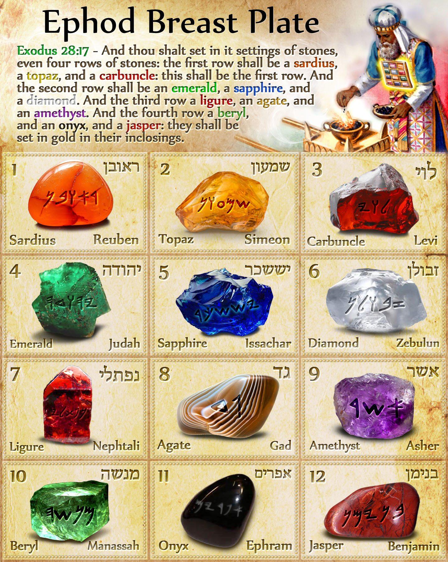 Image result for new jerusalem foundation stones picture