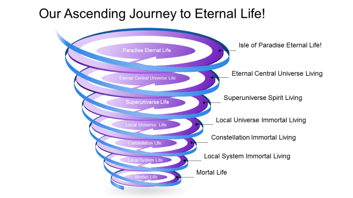 Our Ascending Journey to Eternal Life!!