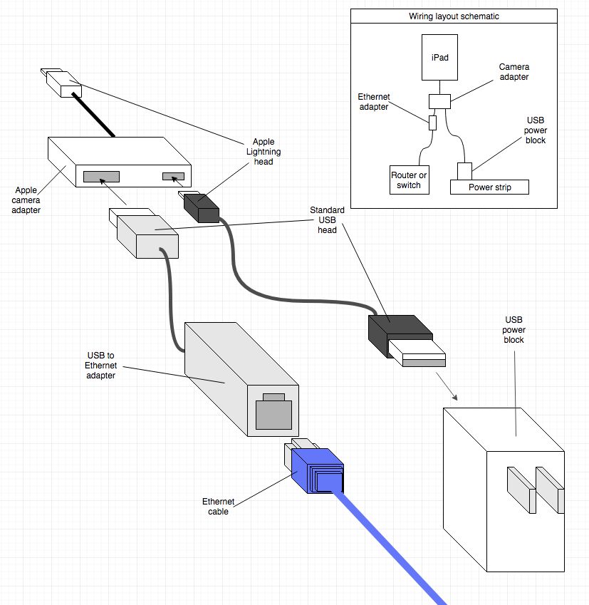 Apple Ethernet Connect Guide