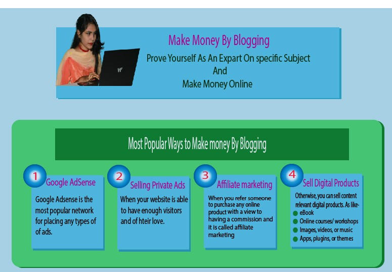 How to generate revenue by blogging
