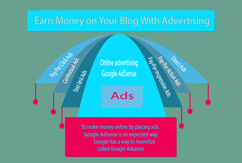 generate revenue by advertising
