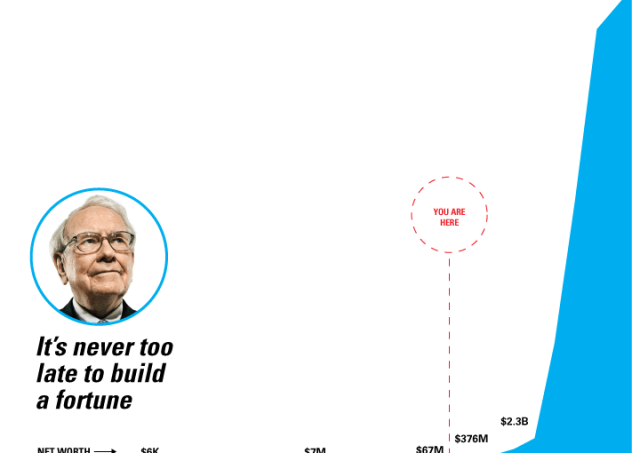 L'évolution de la fortune de Warren Buffet
