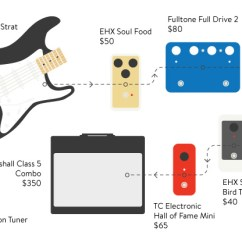 Guitar Rig Diagram Home Theater Wiring The 1 000 Challenge Reverb News There Is A Particular Kind Of Player Who Lives In Middle Strat Overdrive Pentatonic Scales Venn You Know Are