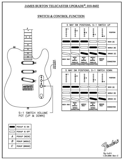 Fender Standard Tele James Burton Nashville S1 Lace Red