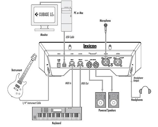 Lexicon IONIX U22 2-Input USB 2.0 Desktop Recording Studio