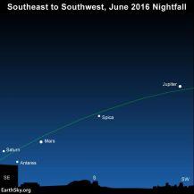 sky 2016-june-planets-stars