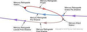 mercuryretrograde-coyright2012romanolehyaworsky