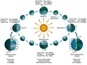 equinox-solstice