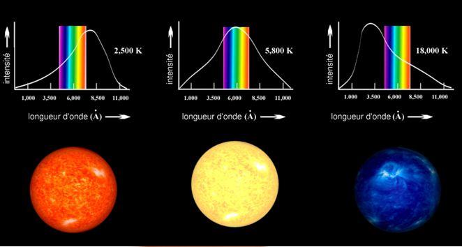 chromaticité