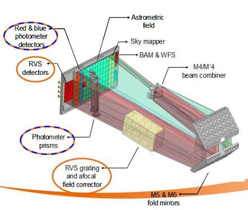 Schéma de principe du télescope Gaia (©Astrium)