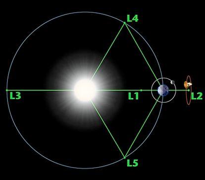 Gaia en orbite autour du Point de Lagrange L2 Soleil-Terre