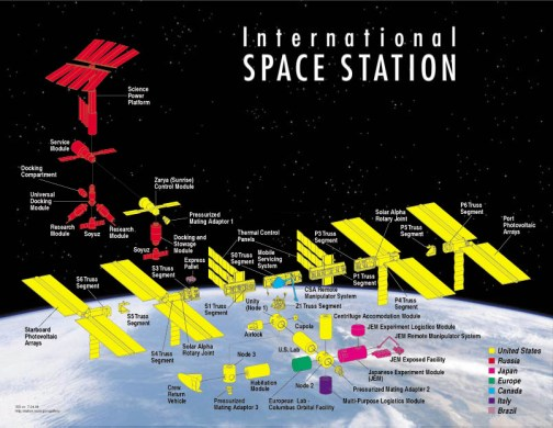 Participation des différents pays à l'ISS