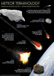 Terminologie des météores