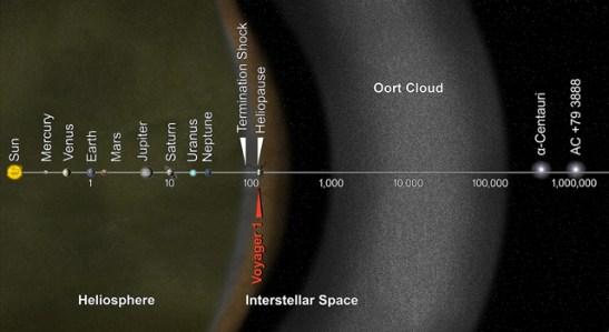 Il a fallu 35 ans à Voyager 1 pour atteindre le bord de l'espace interstellaire : la barre d'échelle est mesurée en unités astronomiques (UA), avec chaque distance au-delà de 1 UA représentant 10 fois la distance précédente. Chaque UA est égale à la distance entre le Soleil et la Terre. Source : NASA / JPL-Caltech