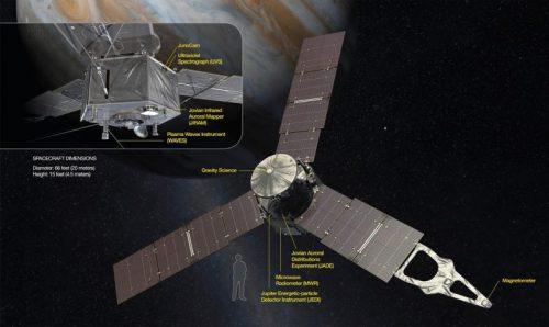 Les instruments de la sonde Juno pour Jupiter (credit NASA/JPL)